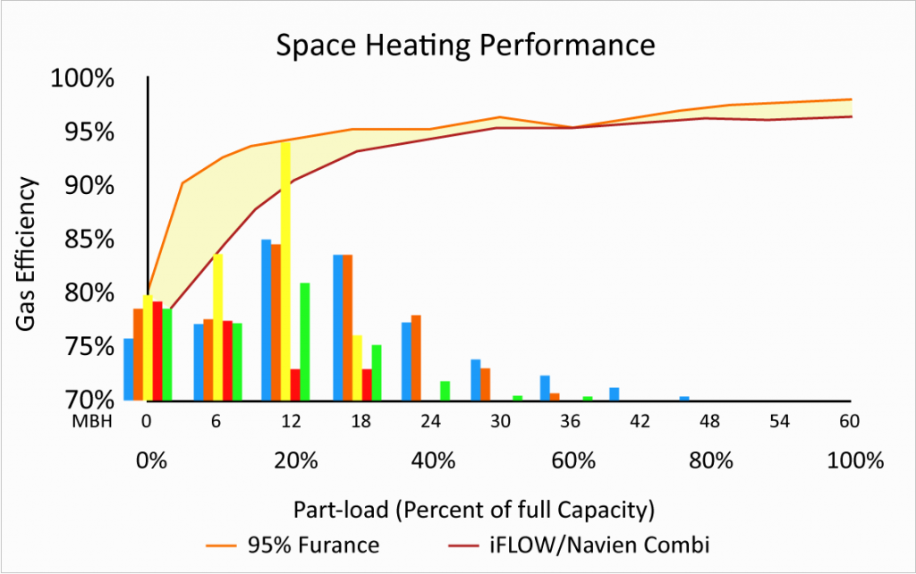 Space Heating Performance
