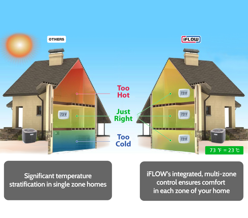 Significant temperature stratification in single zone homes iFLOW's integrated, multi-zone control ensures comfort in each zone of your home
